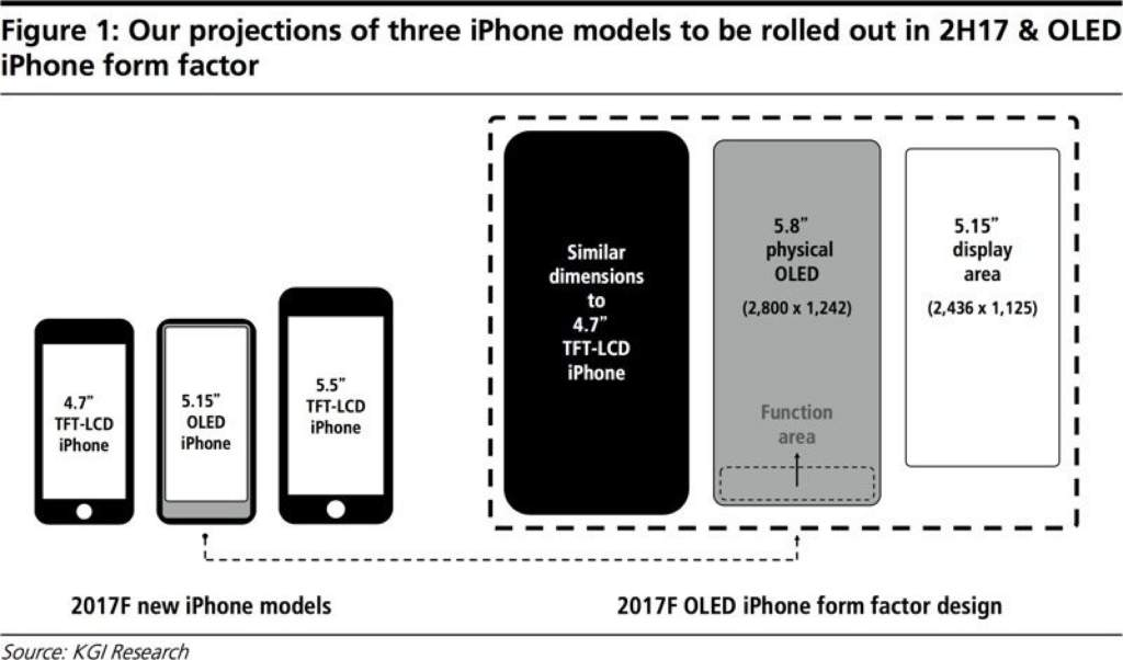 KGI Research Report on iPhone Sizing Expectations