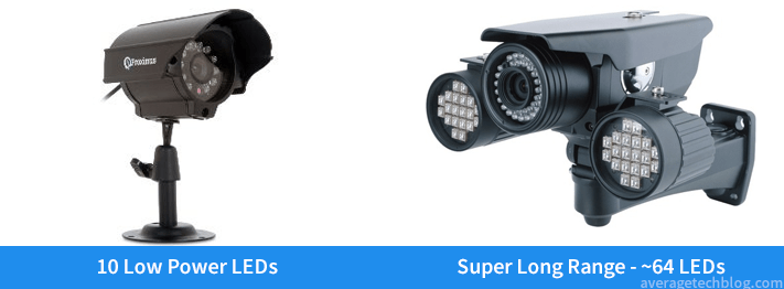Security Camera IR LED Comparison