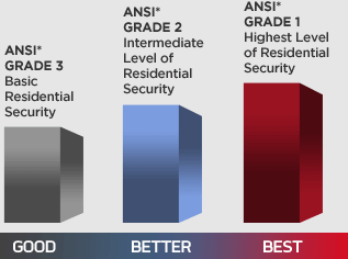 ANSI ratings explained for smart door locks
