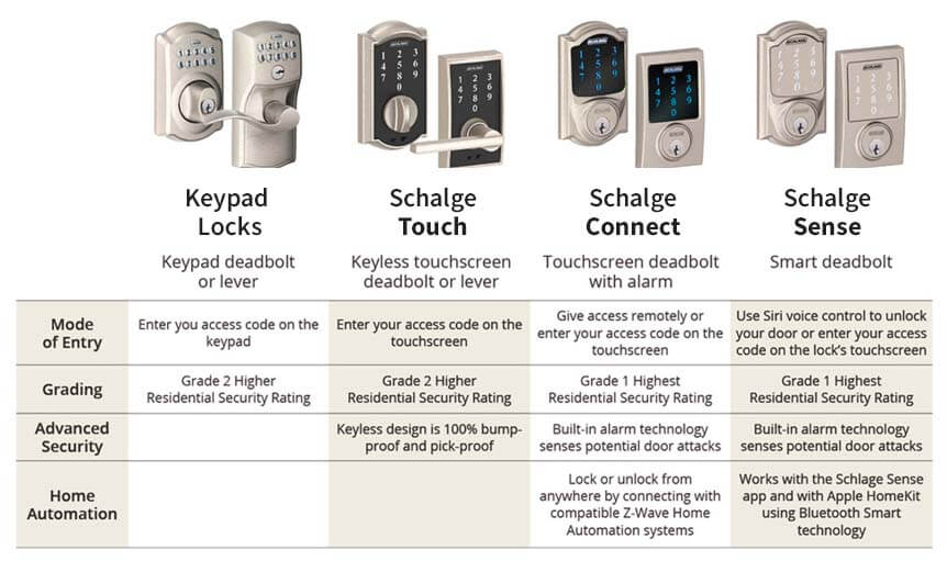 Schlage Smart Lock Comparison Connect Touch Sense